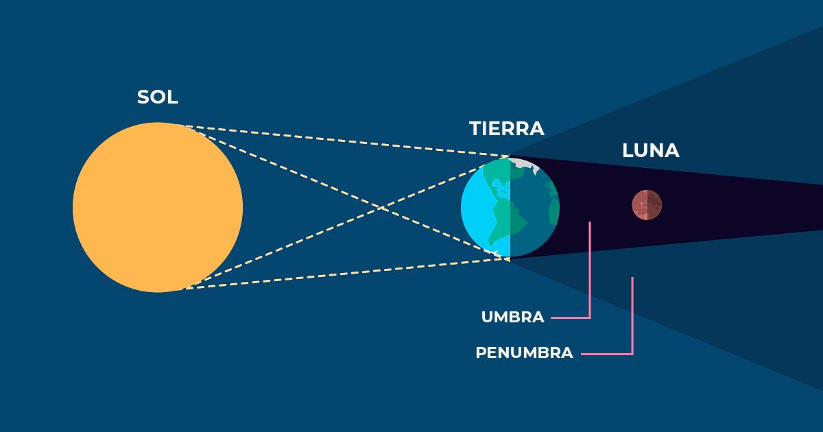 Representación gráfica de un eclipse lunar